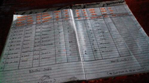 Daftar simaksi (doc pribadi)